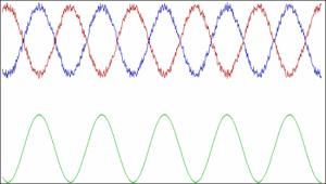 Инвертация копии сигнала