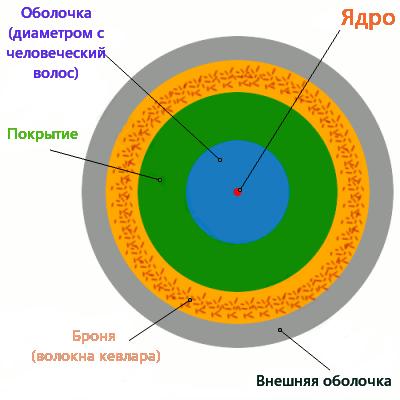 Использование волоконной оптики