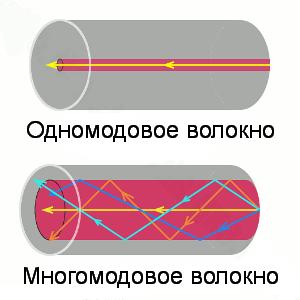 Типы волоконно-оптических кабелей