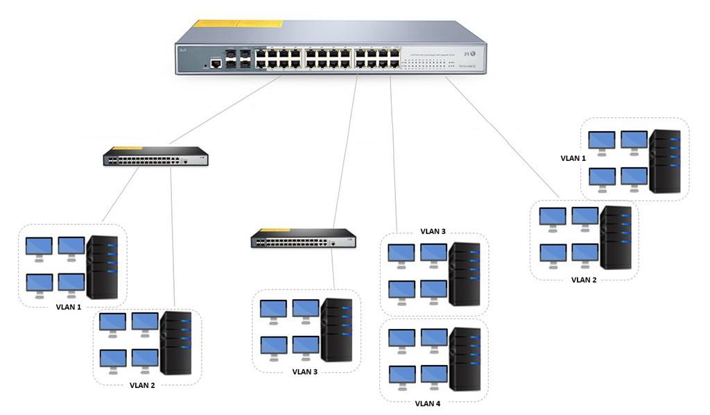 Создание соединений VLAN