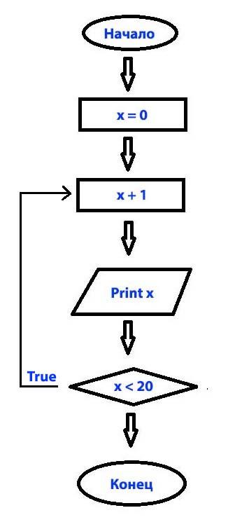 пример блок - схемы