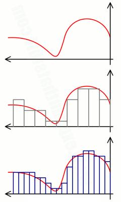 график демонстрирующий дискретизацию