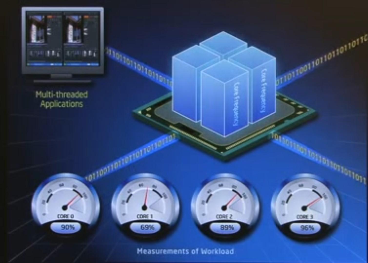 Понимание номеров моделей процессоров