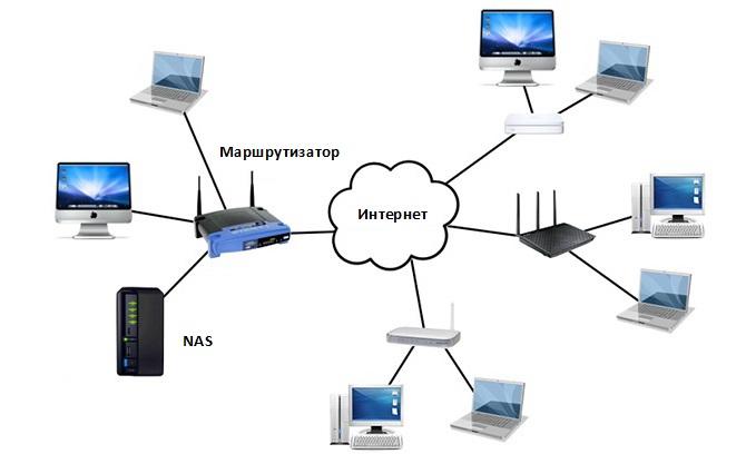 хранилище NAS