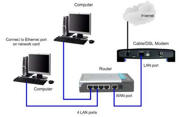 Настройка домашней сети
