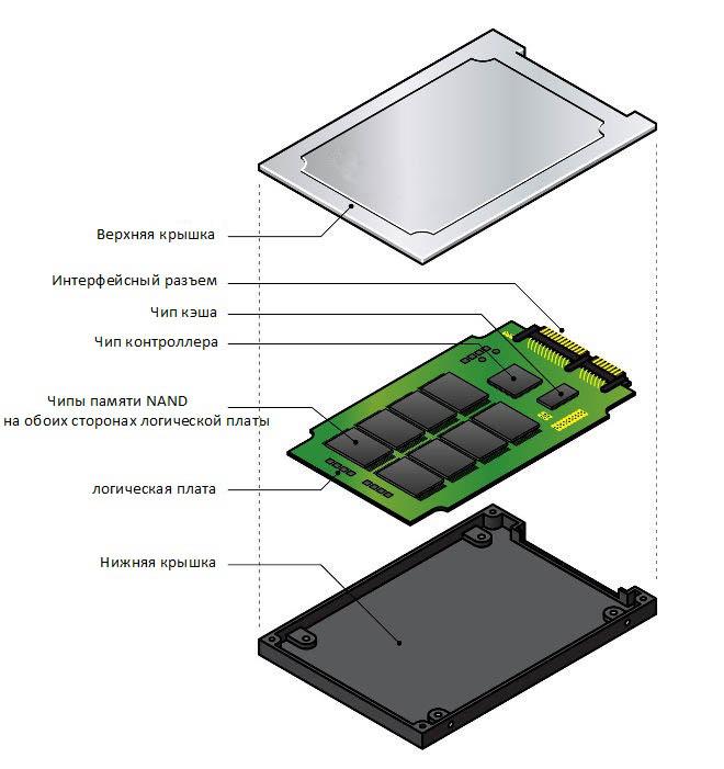 Детали SSD изнутри с описанием