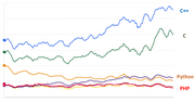Почему некоторые языки программирования быстрее, чем другие?