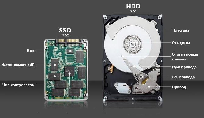 Анатомия SSD