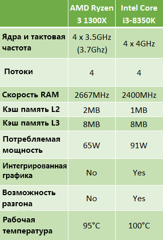 AMD Ryzen 3 1300X против Intel Core i3-8350K