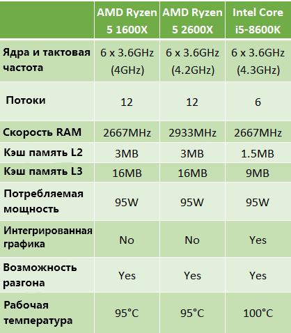 AMD Ryzen 5 1600X против AMD Ryzen 5 2600X против Intel Core i5-8600K