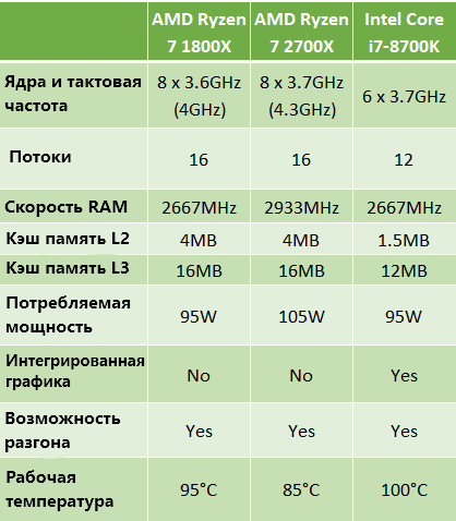AMD Ryzen 7 1800X против AMD Ryzen 7 2700X против Intel i7-8700K