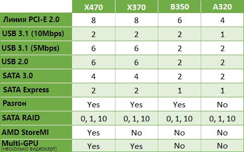 Таблица наборов микросхем AMD AM4