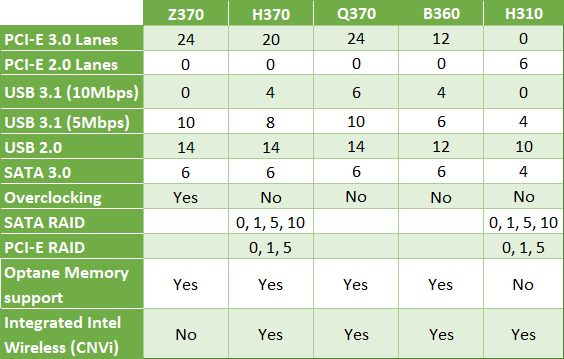 Таблица наборов микросхем Intel 300 Series