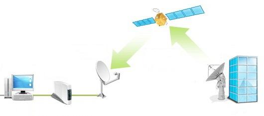 Спутниковое подключение к интернету