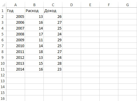 линейный график: