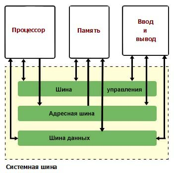 Системная шина Блок-схема