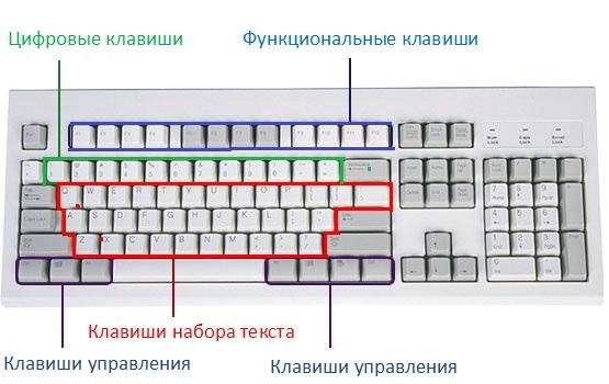 из функциональных клавиш.