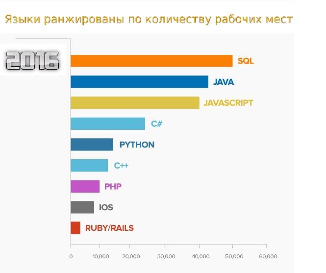 9 самых востребованных языков программирования