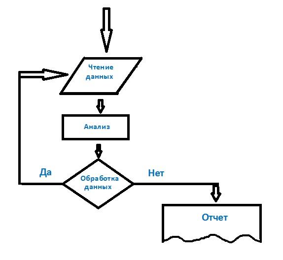 Условные операторы и циклы
