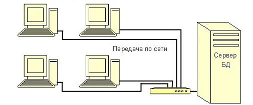 Централизованные базы данных