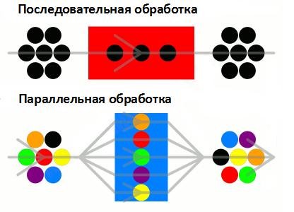 Последовательная и параллельная обработка