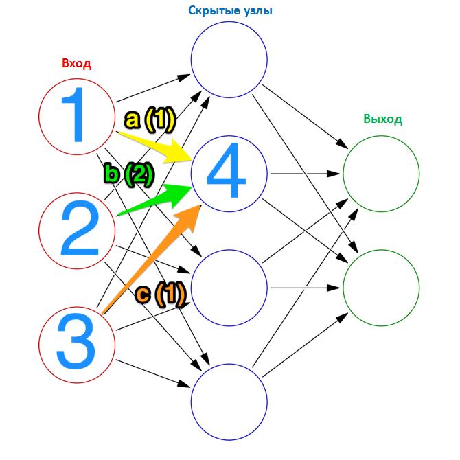 Вес нервной сети