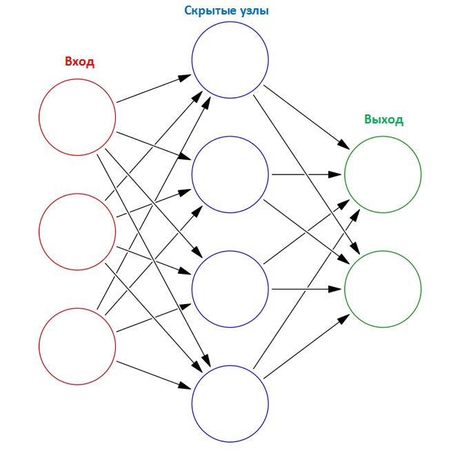Архитектура нейронной сети