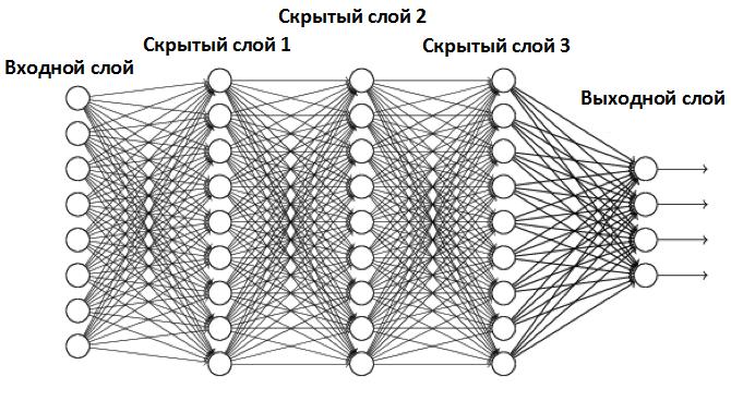 Глубокая нейронная сеть