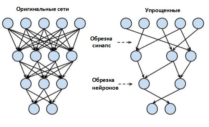 Обрезка нейронной сети