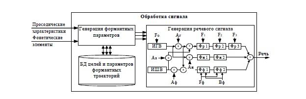 Схема формантного синтезатора