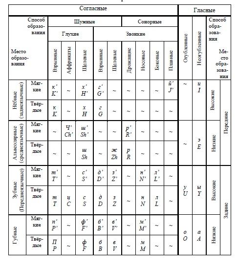 Система фонем русского языка в