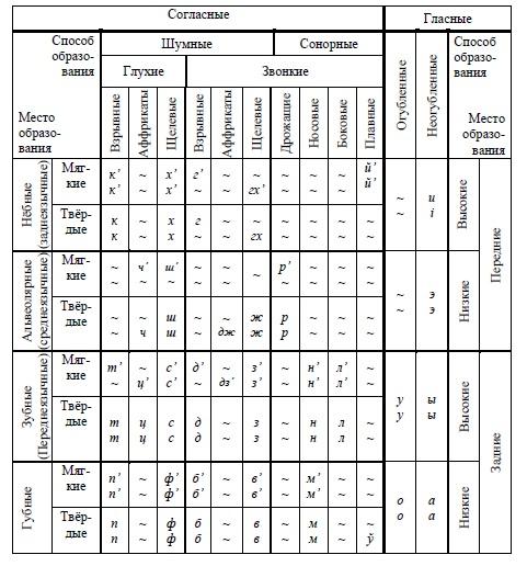 языков. Сравнительная таблица